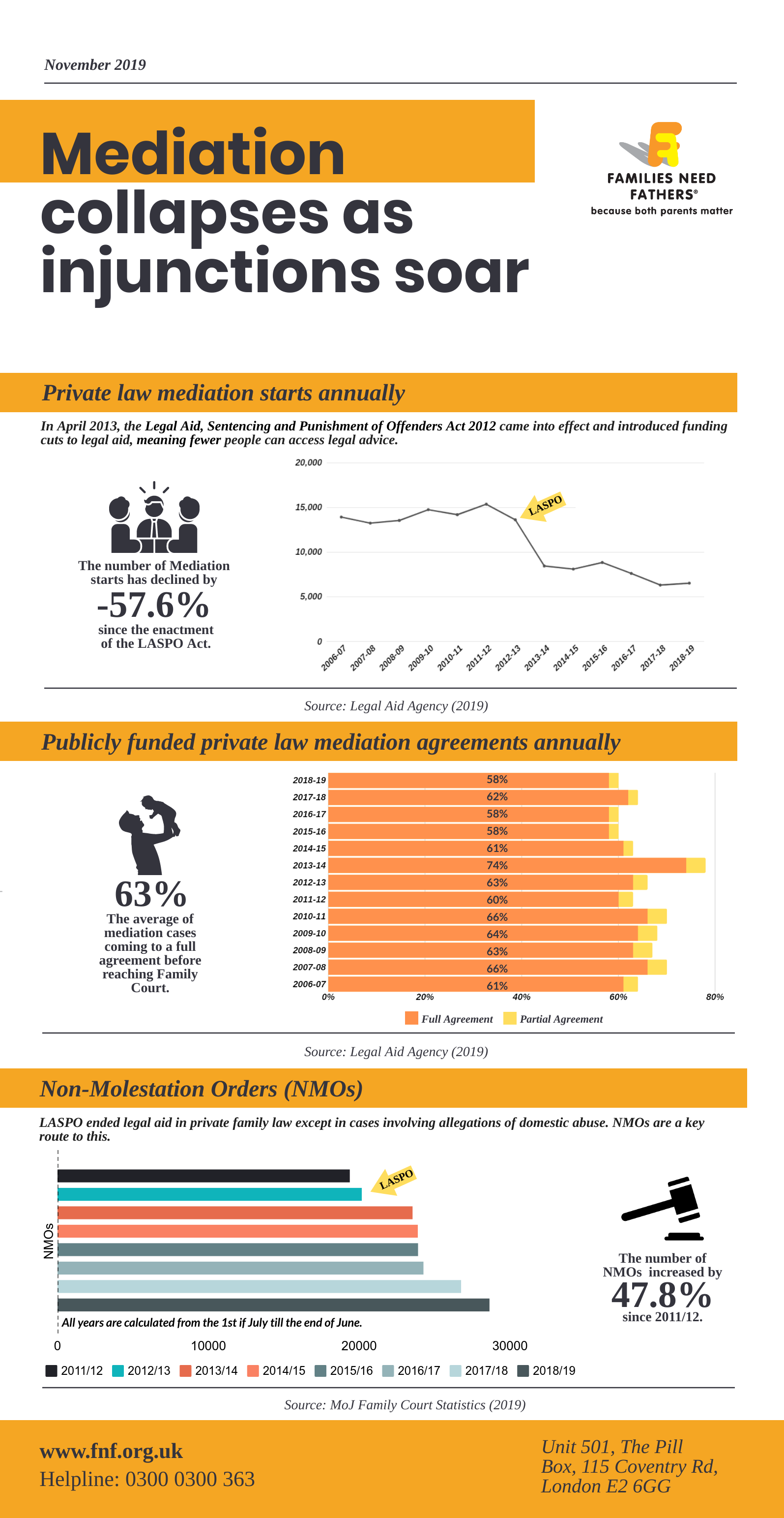 Mediation collapses as injunctions soar Infographics
